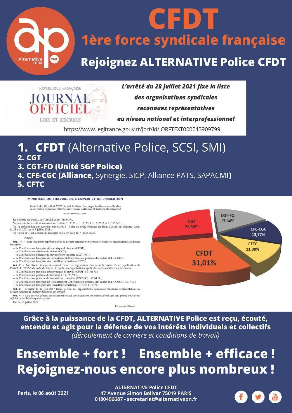 CFDT - 1ère force syndicale française