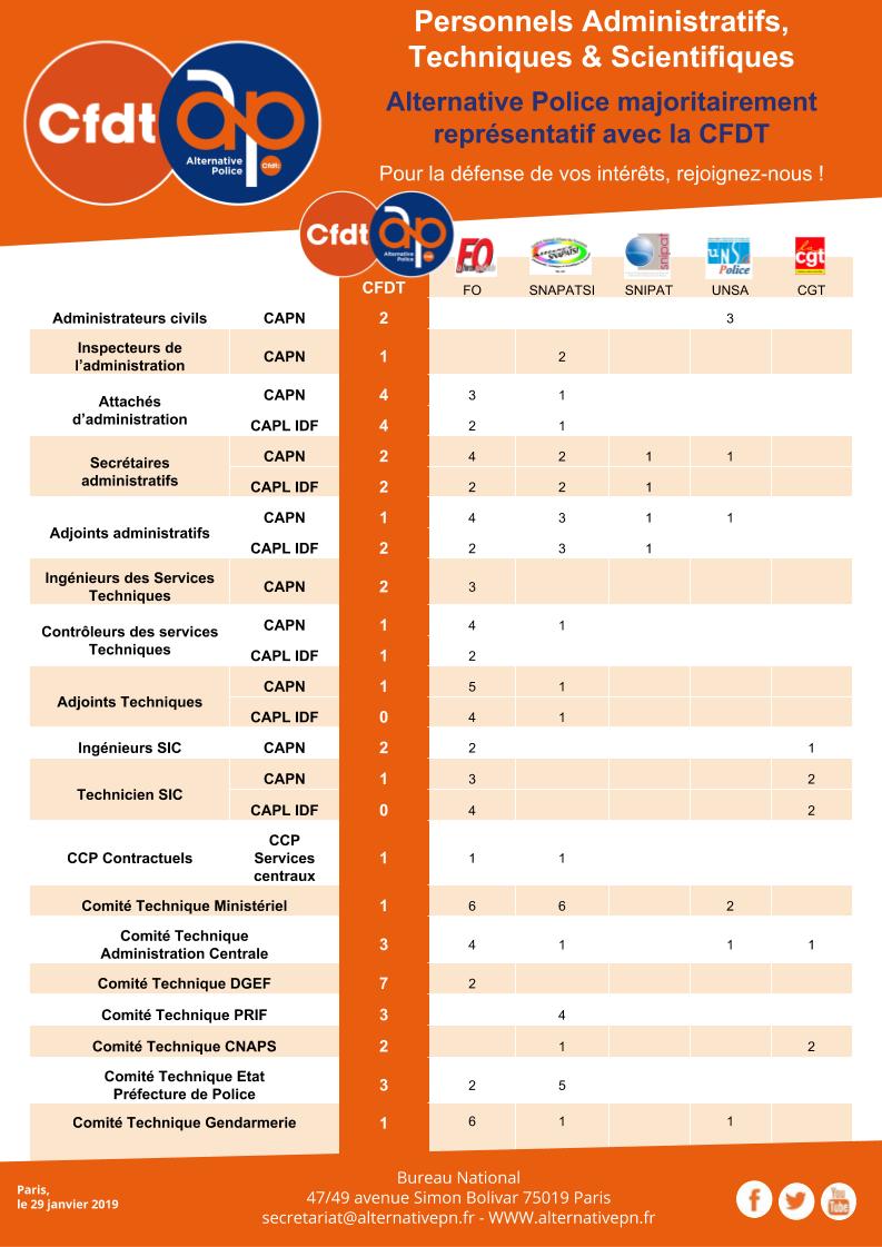 Personnels Administratifs,  Techniques & Scientifiques : Alternative Police majoritairement représentatif avec la CFDT
