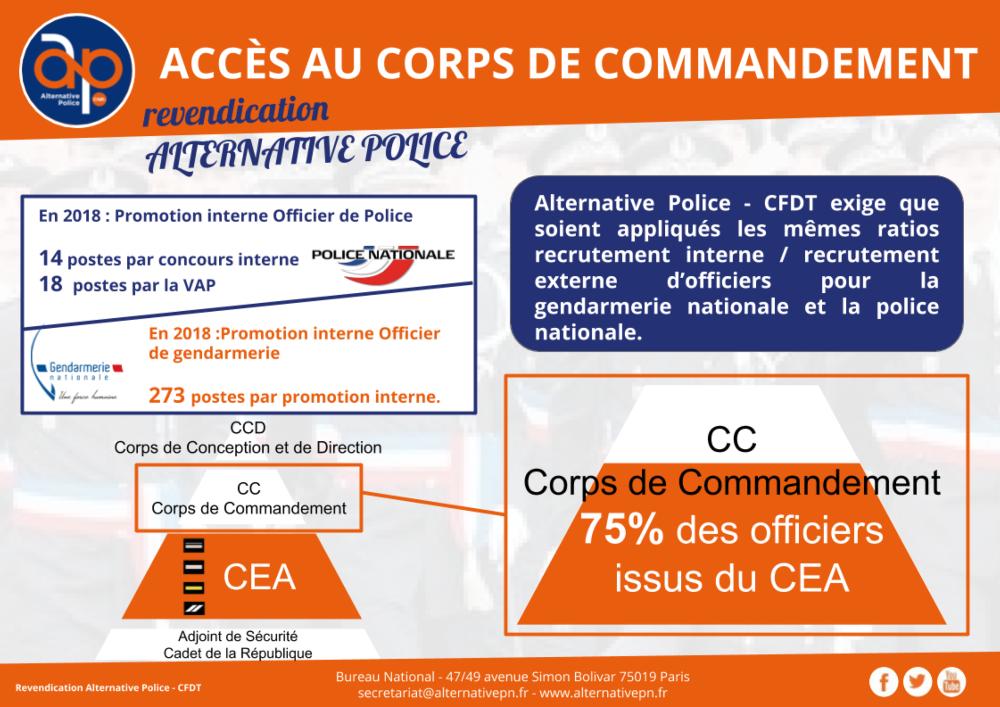 ACCÈS AU CORPS DE COMMANDEMENT