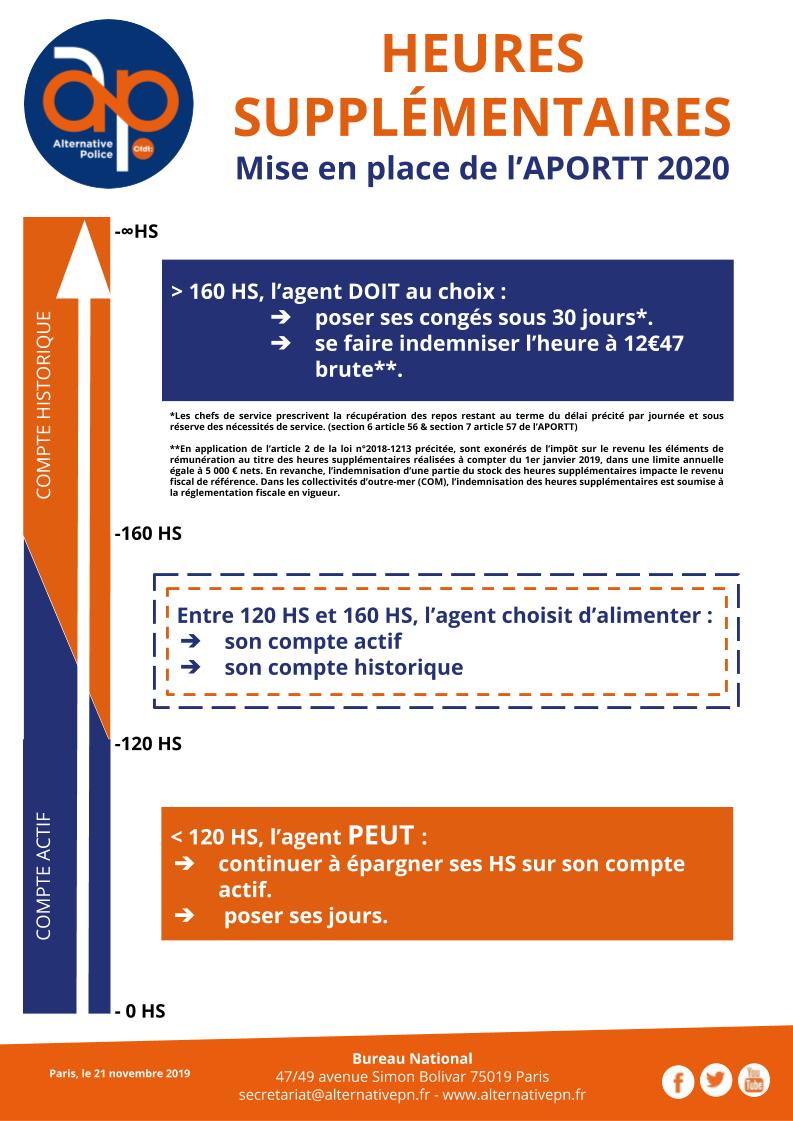 Heures supplémentaires : mise en place de l'APORTT 2020